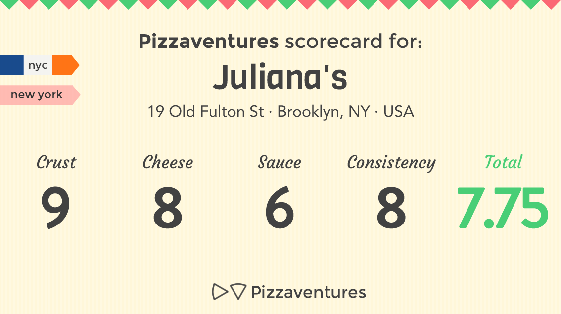 Pizzaventures Scorecard for Juliana's